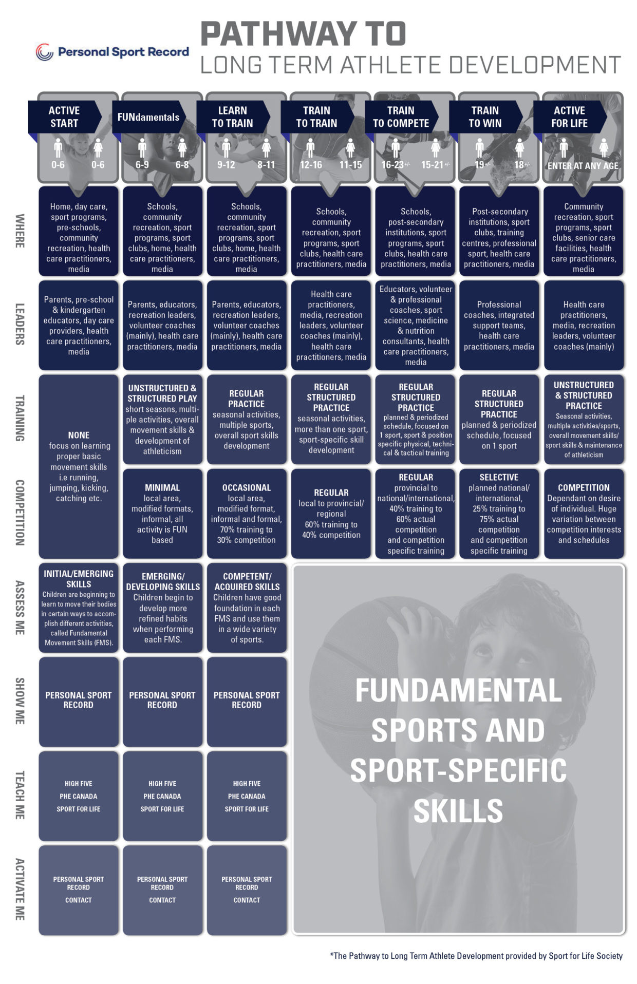 What is Long Term Athlete Development?